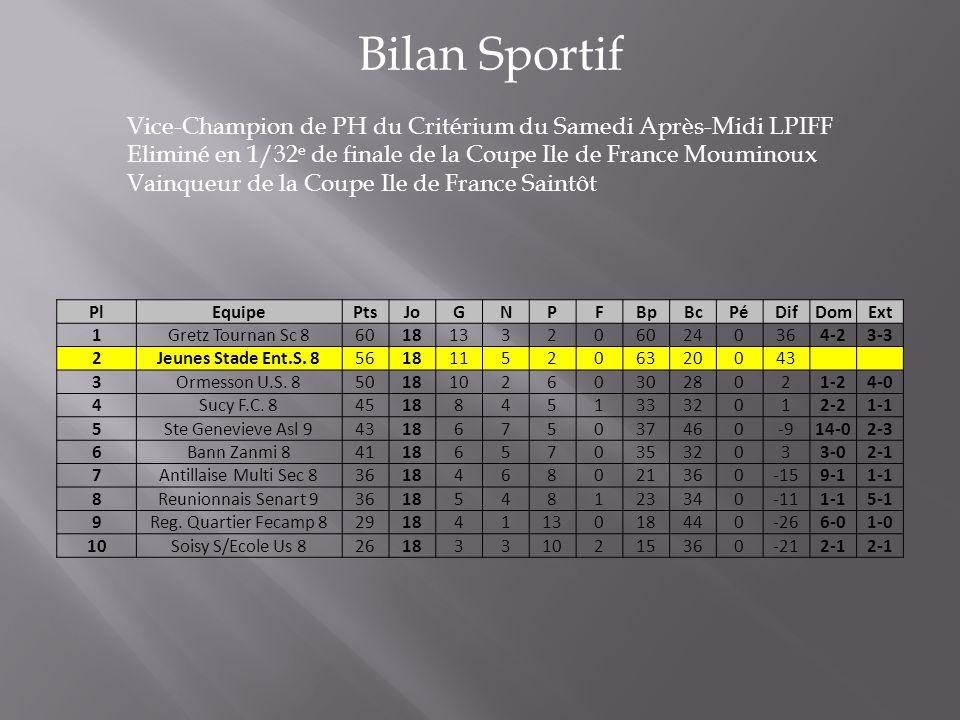 Bilan Sportif Vice-Champion de PH du Critérium du Samedi Après-Midi LPIFF Eliminé en 1/32 e de finale de la Coupe Ile de France Mouminoux Vainqueur de