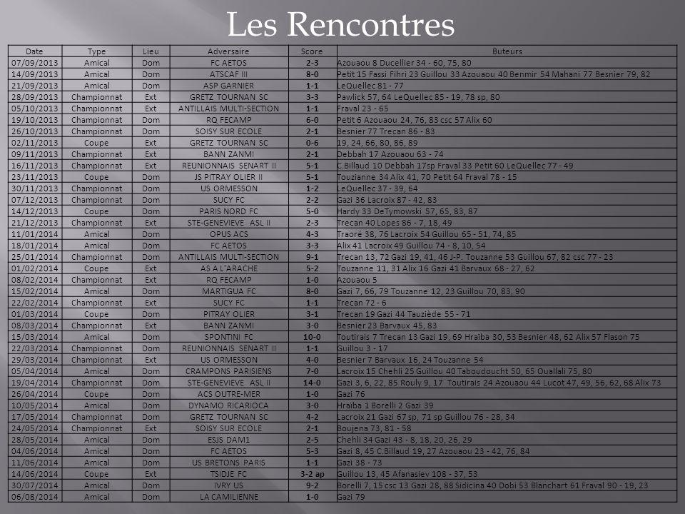 Les Rencontres DateTypeLieuAdversaireScoreButeurs 07/09/2013AmicalDomFC AETOS2-3Azouaou 8 Ducellier 34 - 60, 75, 80 14/09/2013AmicalDomATSCAF III8-0Pe
