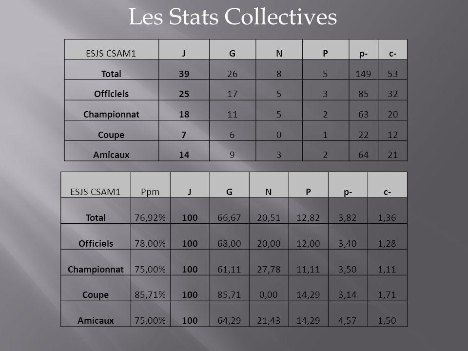 Les Stats Collectives ESJS CSAM1JGNPp-c- Total39268514953 Officiels2517538532 Championnat1811526320 Coupe76012212 Amicaux149326421 ESJS CSAM1PpmJGNPp-c- Total76,92%10066,6720,5112,823,821,36 Officiels78,00%10068,0020,0012,003,401,28 Championnat75,00%10061,1127,7811,113,501,11 Coupe85,71%10085,710,0014,293,141,71 Amicaux75,00%10064,2921,4314,294,571,50