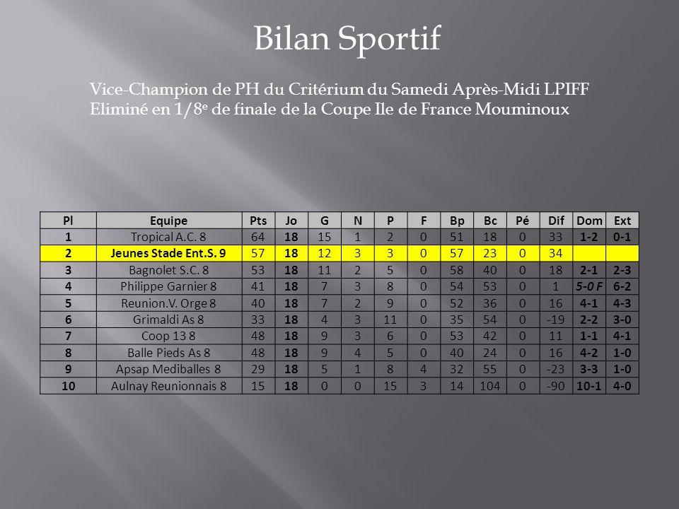 Bilan Sportif Vice-Champion de PH du Critérium du Samedi Après-Midi LPIFF Eliminé en 1/8 e de finale de la Coupe Ile de France Mouminoux PlEquipePtsJoGNPFBpBcPéDifDomExt 1Tropical A.C.