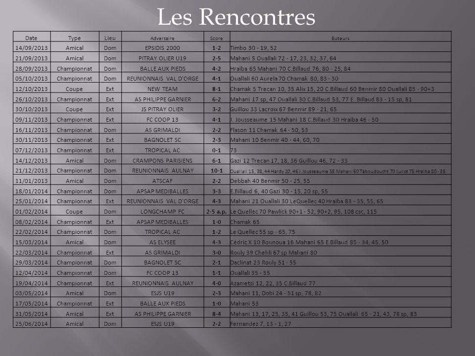 Les Rencontres DateTypeLieu AdversaireScoreButeurs 14/09/2013AmicalDomEPSIDIS 20001-2Timbo 30 - 19, 52 21/09/2013AmicalDomPITRAY OLIER U192-5Mahani 5 Ouallali 72 - 17, 23, 32, 37, 64 28/09/2013ChampionnatDomBALLE AUX PIEDS4-2Hraïba 65 Mahani 70 C.Billaud 76, 80 - 25, 84 05/10/2013ChampionnatDomREUNIONNAIS VAL D ORGE4-1Ouallali 60 Aurela 70 Chamak 80, 83 - 30 12/10/2013CoupeExtNEW TEAM8-1Chamak 5 Trecan 10, 35 Alix 15, 20 C.Billaud 60 Benmir 80 Ouallali 85 - 90+3 26/10/2013ChampionnatExtAS PHILIPPE GARNIER6-2Mahani 17 sp, 47 Ouallali 30 C.Billaud 53, 77 E.