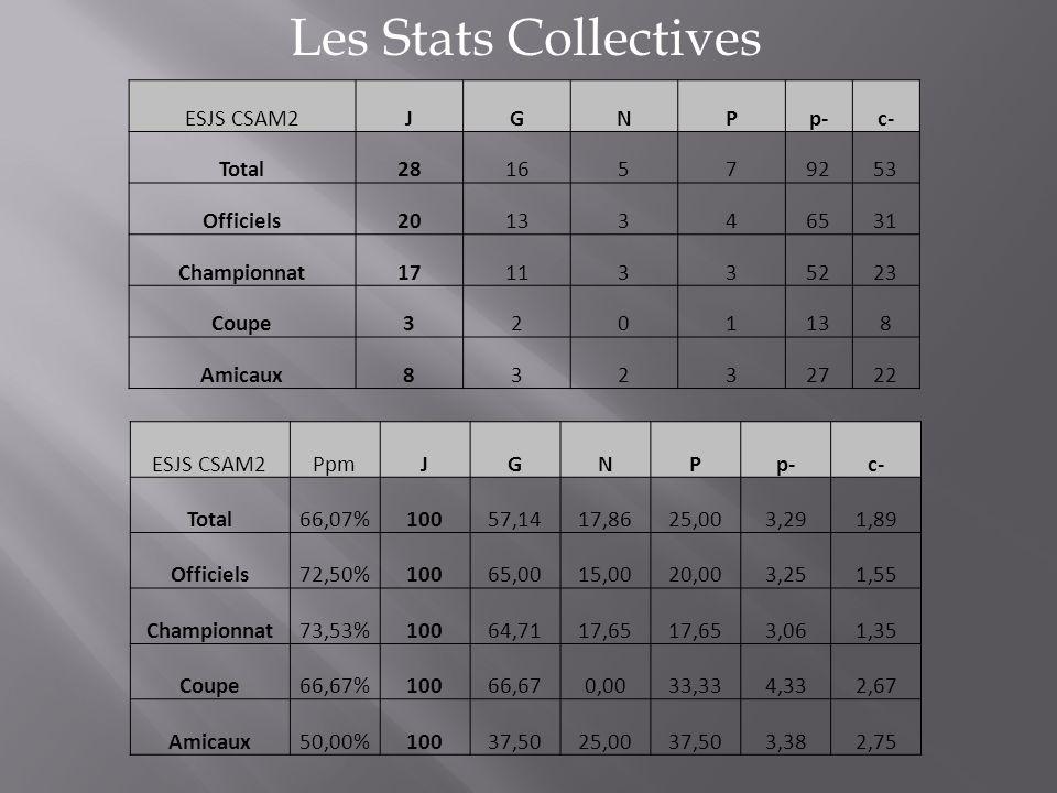 Les Stats Collectives ESJS CSAM2JGNPp-c- Total2816579253 Officiels2013346531 Championnat1711335223 Coupe3201138 Amicaux83232722 ESJS CSAM2PpmJGNPp-c-