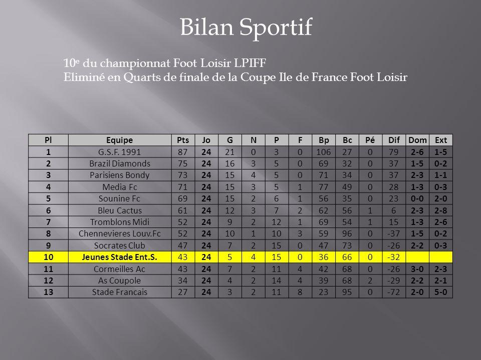 Bilan Sportif 10 e du championnat Foot Loisir LPIFF Eliminé en Quarts de finale de la Coupe Ile de France Foot Loisir PlEquipePtsJoGNPFBpBcPéDifDomExt 1G.S.F.