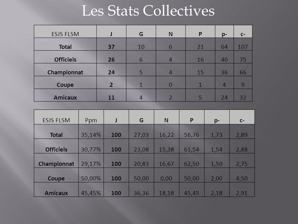 Les Stats Collectives ESJS FLSMJGNPp-c- Total371062164107 Officiels2664164075 Championnat2454153666 Coupe210149 Amicaux114252432 ESJS FLSMPpmJGNPp-c-