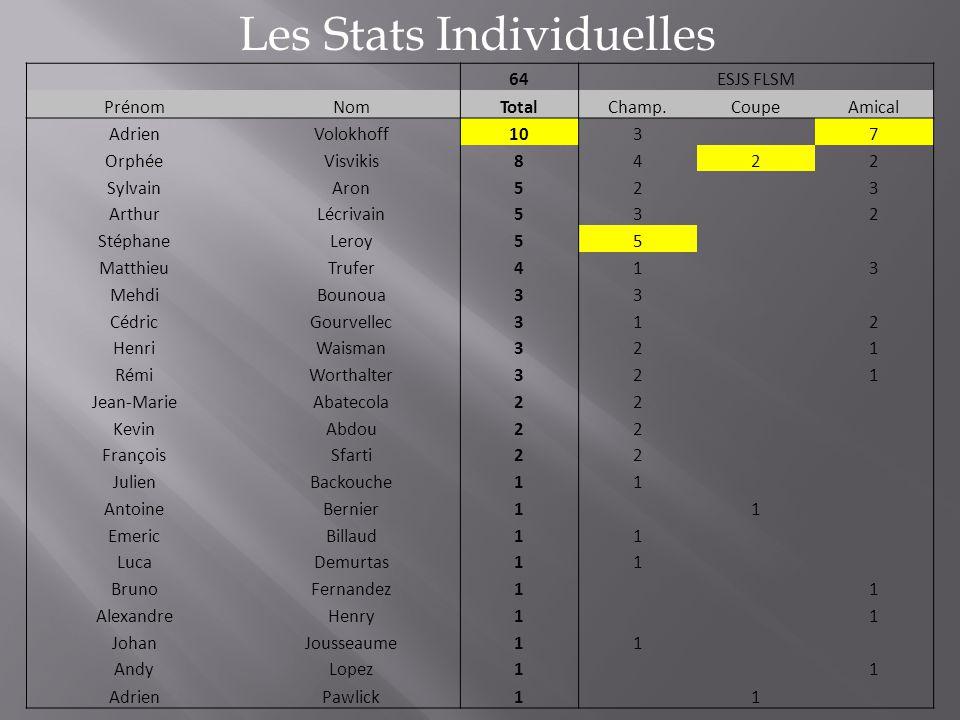 Les Stats Individuelles 64ESJS FLSM PrénomNomTotalChamp.CoupeAmical AdrienVolokhoff103 7 OrphéeVisvikis8422 SylvainAron523 ArthurLécrivain532 Stéphane