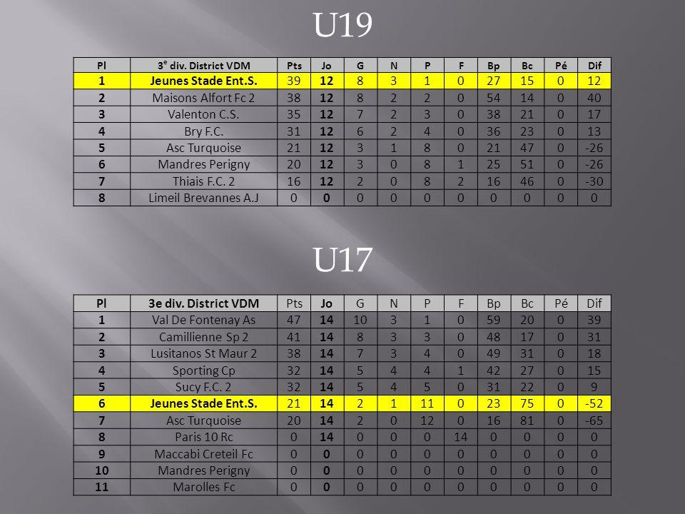 U19 U17 Pl3 e div.