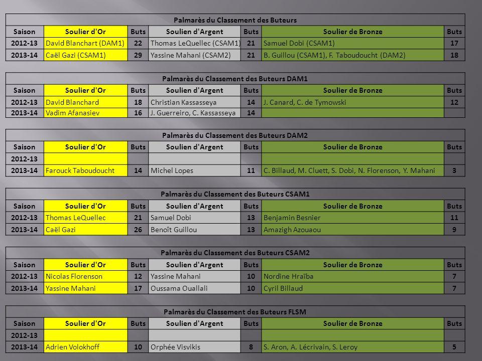 Palmarès du Classement des Buteurs SaisonSoulier d OrButsSoulien d ArgentButsSoulier de BronzeButs 2012-13 David Blanchart (DAM1)22 Thomas LeQuellec (CSAM1)21 Samuel Dobi (CSAM1)17 2013-14 Caël Gazi (CSAM1)29 Yassine Mahani (CSAM2)21 B.