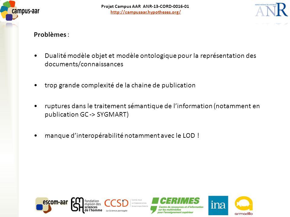 Projet Campus AAR ANR-13-CORD-0016-01 http://campusaar.hypotheses.org/http://campusaar.hypotheses.org/ Problèmes : Dualité modèle objet et modèle ontologique pour la représentation des documents/connaissances trop grande complexité de la chaine de publication ruptures dans le traitement sémantique de l'information (notamment en publication GC -> SYGMART) manque d'interopérabilité notamment avec le LOD !
