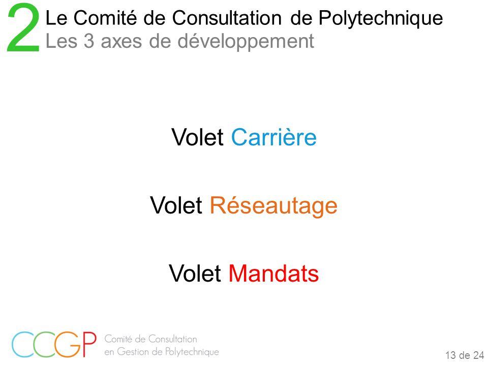 Volet Carrière Volet Réseautage Volet Mandats Le Comité de Consultation de Polytechnique 2 Les 3 axes de développement 13 de 24