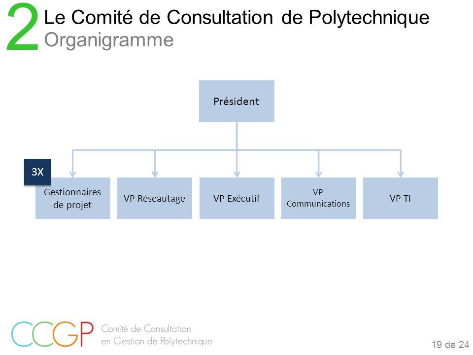 Le Comité de Consultation de Polytechnique 2 Organigramme 19 de 24 Gestionnaires de projet VP RéseautageVP Exécutif VP Communications VP TI Président 3X