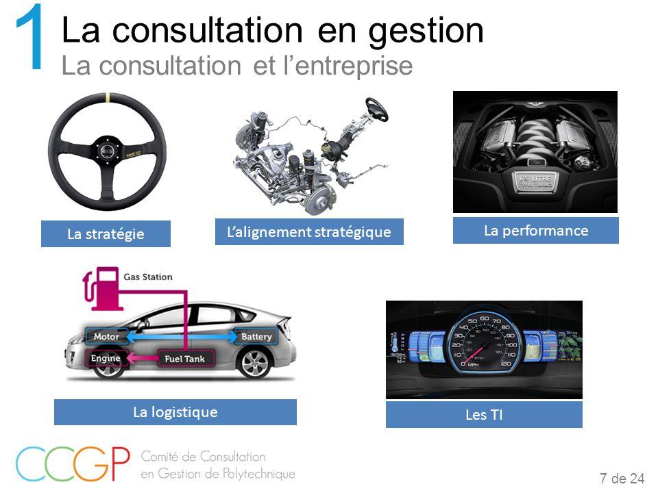La consultation et l'entreprise La consultation en gestion 1 7 de 24 La stratégie L'alignement stratégique La performance La logistique Les TI