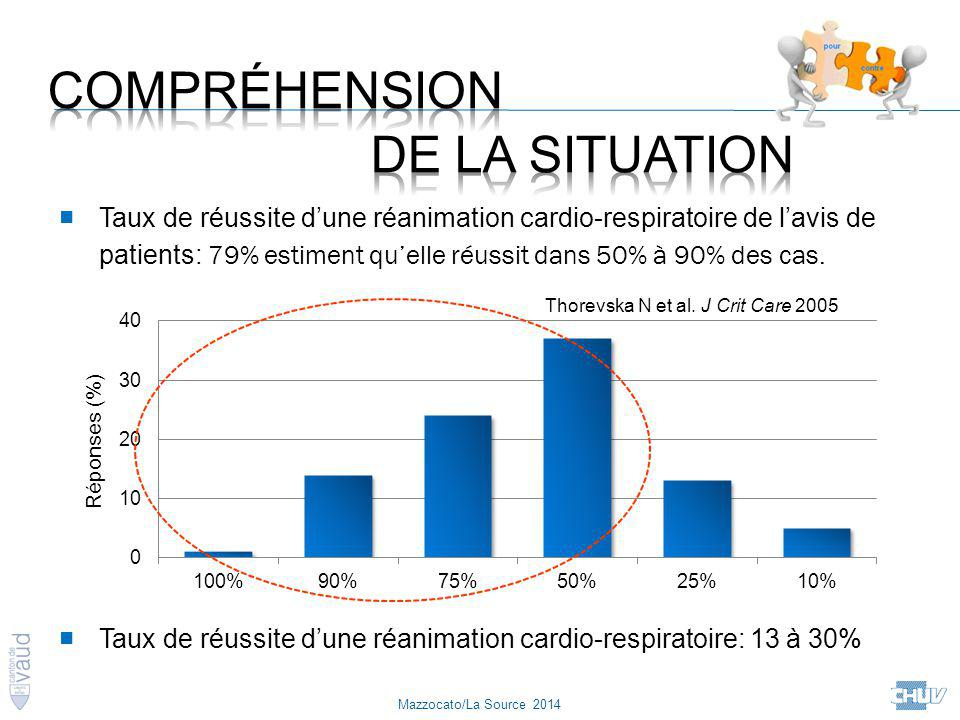 Thorevska N et al. J Crit Care 2005 ■ Taux de réussite d'une réanimation cardio-respiratoire de l'avis de patients: 79% estiment qu'elle réussit dans