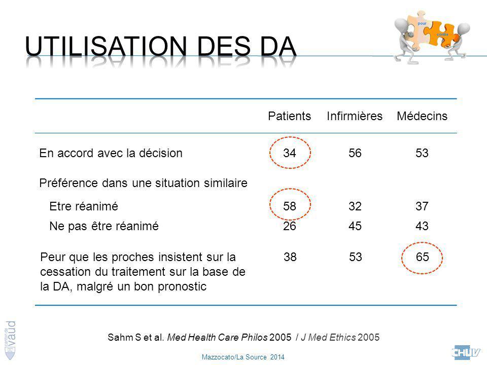Mazzocato/La Source 2014 PatientsInfirmièresMédecins En accord avec la décision345653 Préférence dans une situation similaire Etre réanimé583237 Ne pa