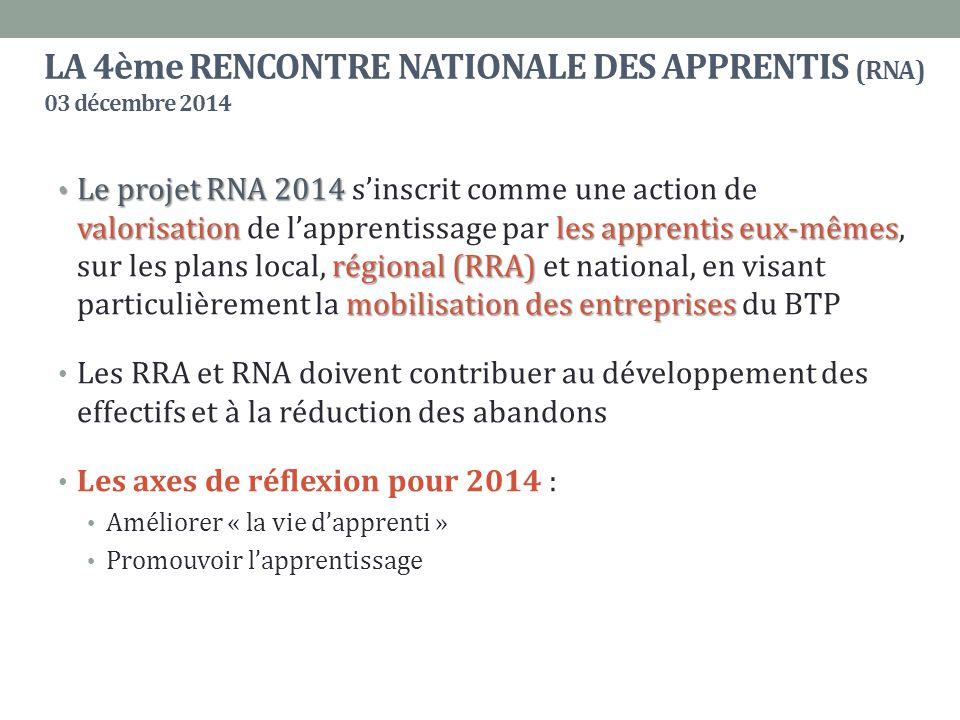 LA 4ème RENCONTRE NATIONALE DES APPRENTIS (RNA) 03 décembre 2014 Le projet RNA 2014 valorisationles apprentis eux-mêmes régional (RRA) mobilisation des entreprises Le projet RNA 2014 s'inscrit comme une action de valorisation de l'apprentissage par les apprentis eux-mêmes, sur les plans local, régional (RRA) et national, en visant particulièrement la mobilisation des entreprises du BTP Les RRA et RNA doivent contribuer au développement des effectifs et à la réduction des abandons Les axes de réflexion pour 2014 : Améliorer « la vie d'apprenti » Promouvoir l'apprentissage