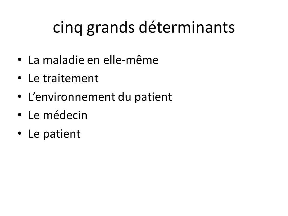 cinq grands déterminants La maladie en elle-même Le traitement L'environnement du patient Le médecin Le patient