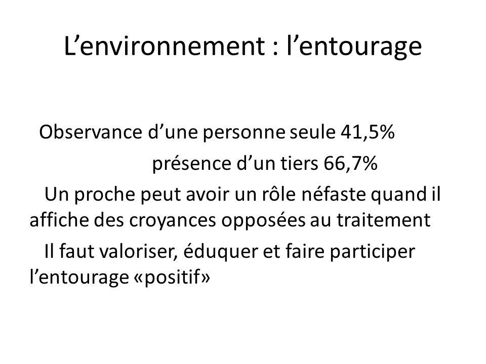 L'environnement : l'entourage Observance d'une personne seule 41,5% présence d'un tiers 66,7% Un proche peut avoir un rôle néfaste quand il affiche des croyances opposées au traitement Il faut valoriser, éduquer et faire participer l'entourage «positif»