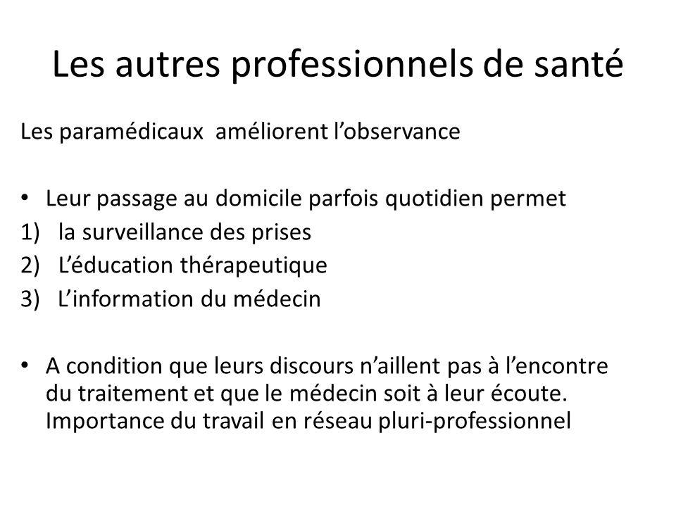 Les autres professionnels de santé Les paramédicaux améliorent l'observance Leur passage au domicile parfois quotidien permet 1)la surveillance des pr