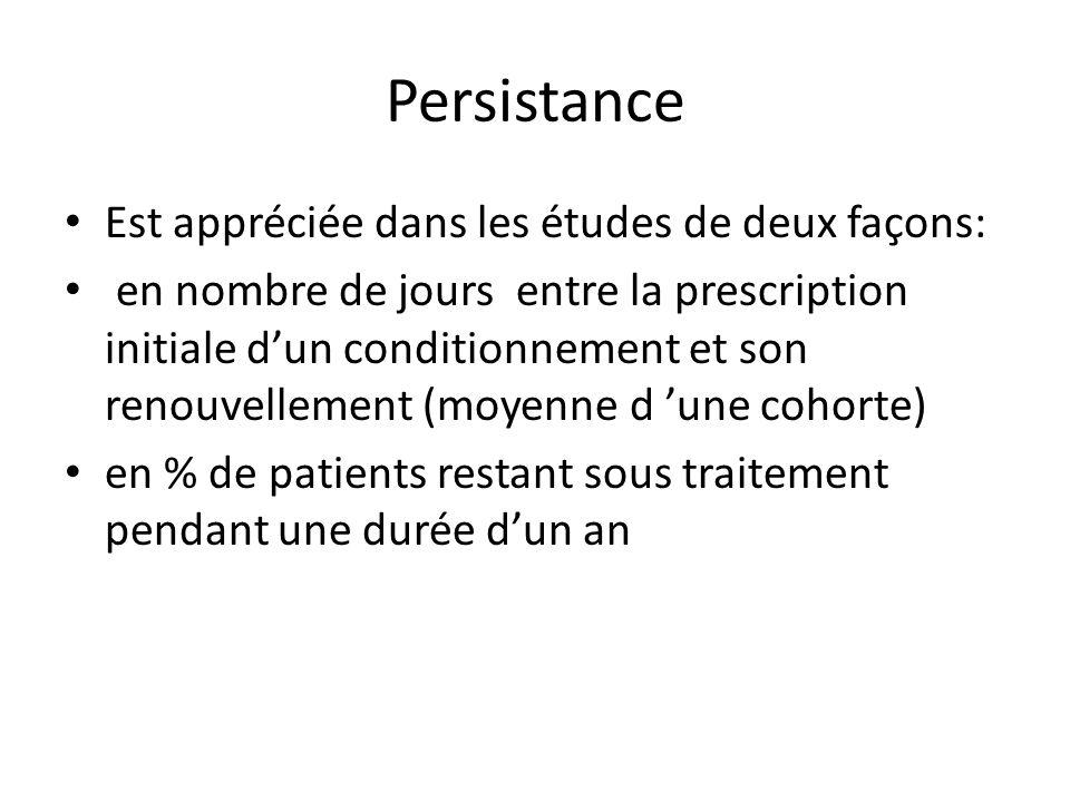 Persistance Est appréciée dans les études de deux façons: en nombre de jours entre la prescription initiale d'un conditionnement et son renouvellement (moyenne d 'une cohorte) en % de patients restant sous traitement pendant une durée d'un an