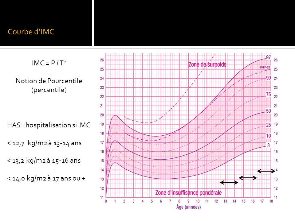 Courbe d'IMC IMC = P / T 2 Notion de Pourcentile (percentile) HAS : hospitalisation si IMC < 12,7 kg/m2 à 13-14 ans < 13,2 kg/m2 à 15-16 ans < 14,0 kg