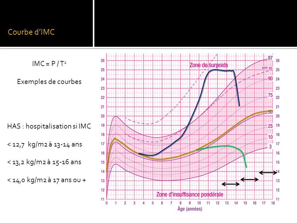 Courbe d'IMC IMC = P / T 2 Exemples de courbes HAS : hospitalisation si IMC < 12,7 kg/m2 à 13-14 ans < 13,2 kg/m2 à 15-16 ans < 14,0 kg/m2 à 17 ans ou