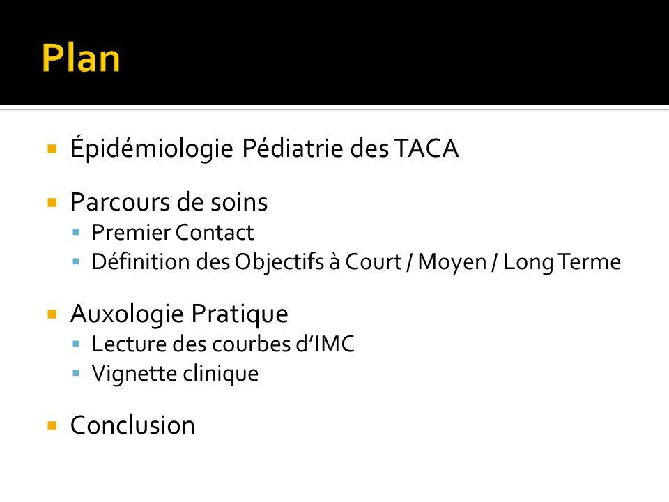 Épidémiologie Pédiatrie des TACA  Parcours de soins  Premier Contact  Définition des Objectifs à Court / Moyen / Long Terme  Auxologie Pratique