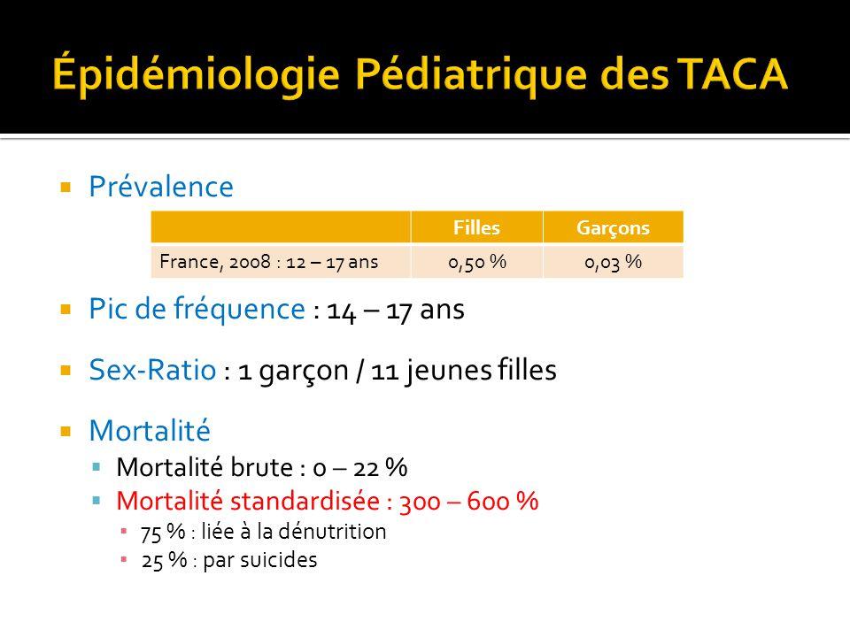  Prévalence  Pic de fréquence : 14 – 17 ans  Sex-Ratio : 1 garçon / 11 jeunes filles  Mortalité  Mortalité brute : 0 – 22 %  Mortalité standardi