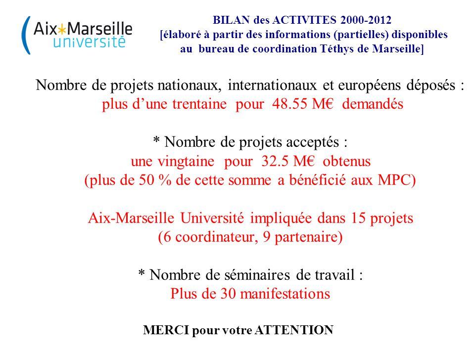 MERCI pour votre ATTENTION Nombre de projets nationaux, internationaux et européens déposés : plus d'une trentaine pour 48.55 M€ demandés * Nombre de