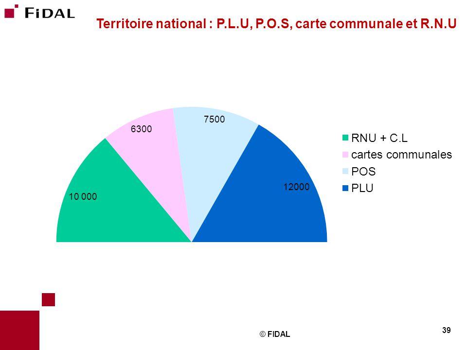 © FIDAL 39 Territoire national : P.L.U, P.O.S, carte communale et R.N.U