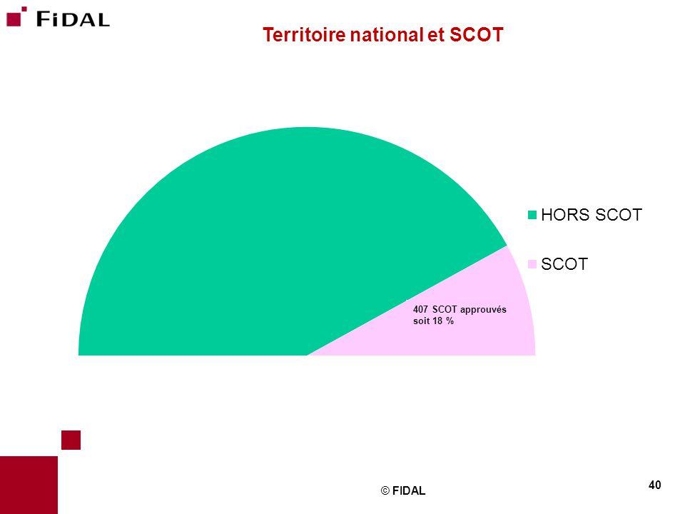 © FIDAL 40 Territoire national et SCOT