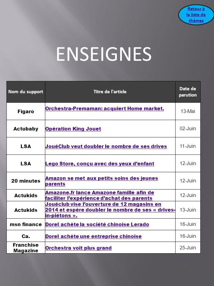 ENSEIGNES Nom du supportTitre de l'article Date de parution Figaro Orchestra-Premaman: acquiert Home market. 13-Mai ActubabyOpération King Jouet 02-Ju