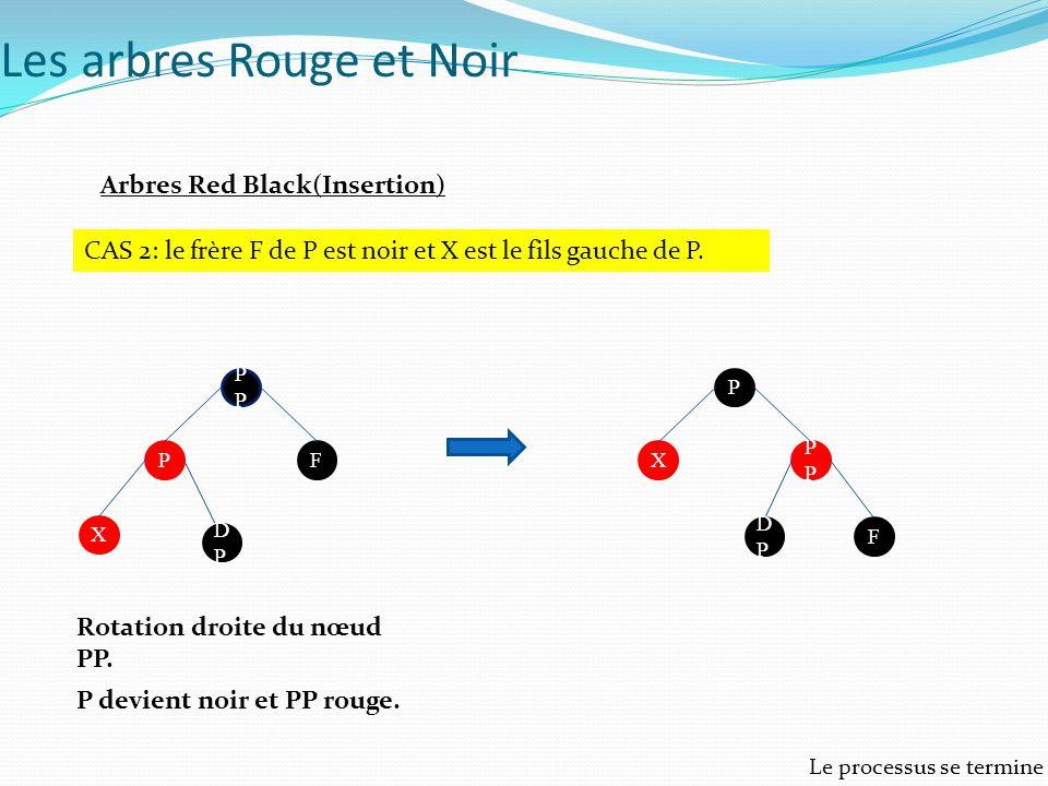 Arbres Red Black(Insertion) CAS 2: le frère F de P est noir et X est le fils gauche de P. P FP X DPDP P P X F DPDP Rotation droite du nœud PP. P devie