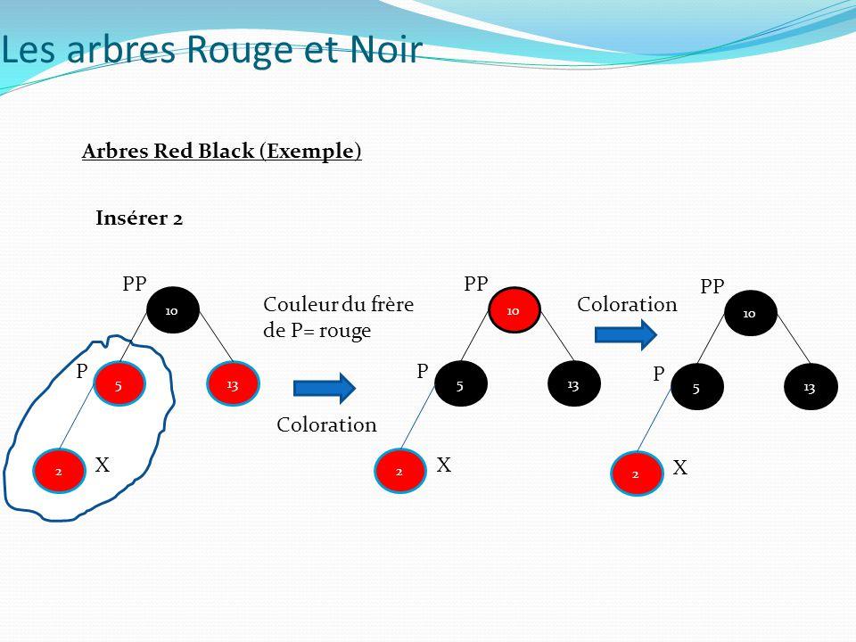 5 10 13 Coloration Couleur du frère de P= rouge Insérer 2 2 X P PP 5 10 13 2 X P PP 5 10 13 2 X P PP Coloration Les arbres Rouge et Noir Arbres Red Bl