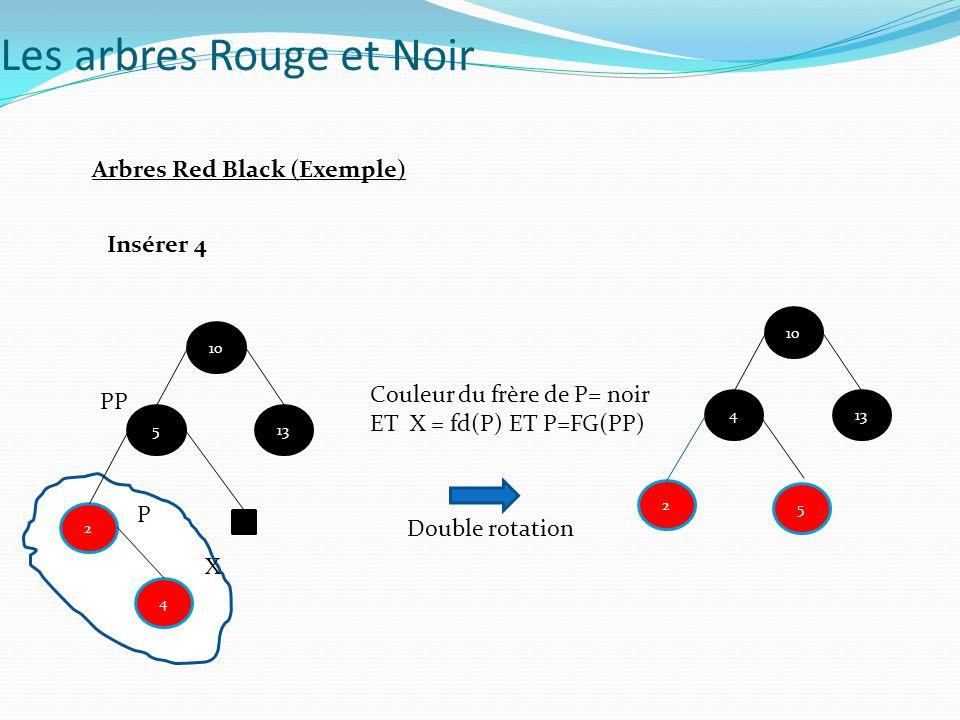 Double rotation Insérer 4 5 10 13 2 X P PP 4 Couleur du frère de P= noir ET X = fd(P) ET P=FG(PP) 4 10 13 5 2 Les arbres Rouge et Noir Arbres Red Blac