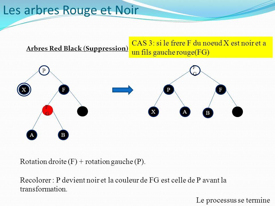 P P F FGFG X AB FGFG FP B XA CAS 3: si le frere F du noeud X est noir et a un fils gauche rouge(FG) Rotation droite (F) + rotation gauche (P). Recolor
