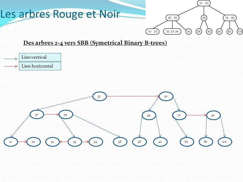 Des arbres 2-4 vers SBB (Symetrical Binary B-trees) Lien vertical Lien horizontal 3750 3035 3970 102033343638406080100 90 32 Les arbres Rouge et Noir