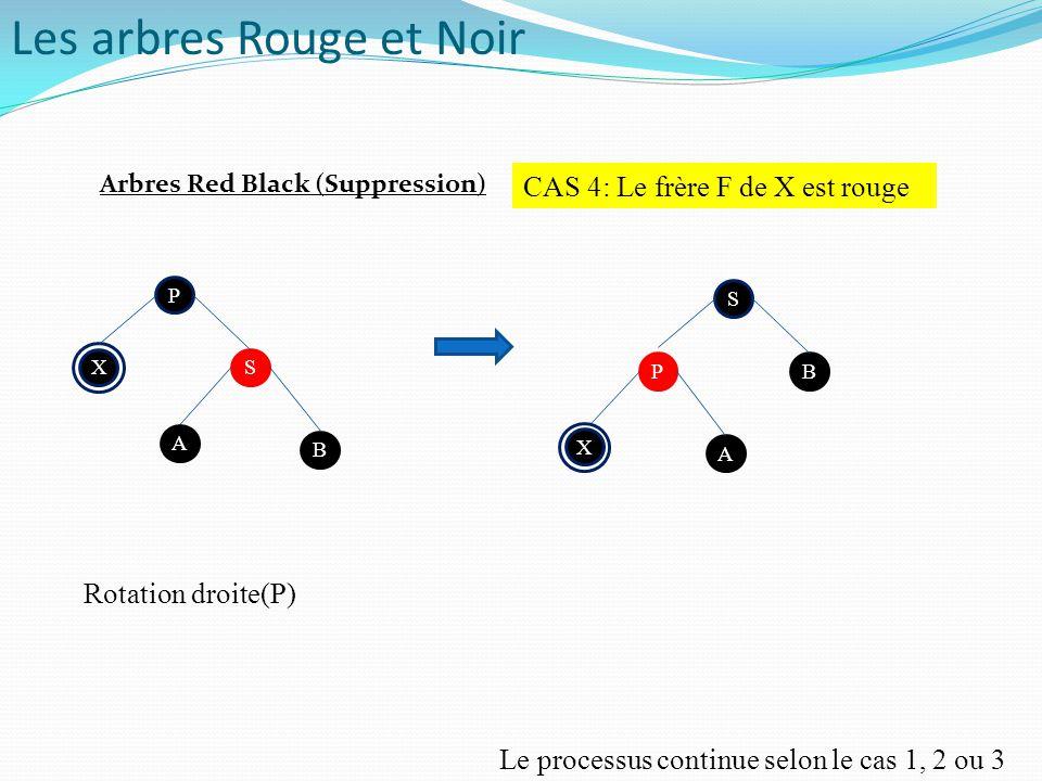 P P SX B A CAS 4: Le frère F de X est rouge S BP A P X Rotation droite(P) Le processus continue selon le cas 1, 2 ou 3 Arbres Red Black (Suppression)