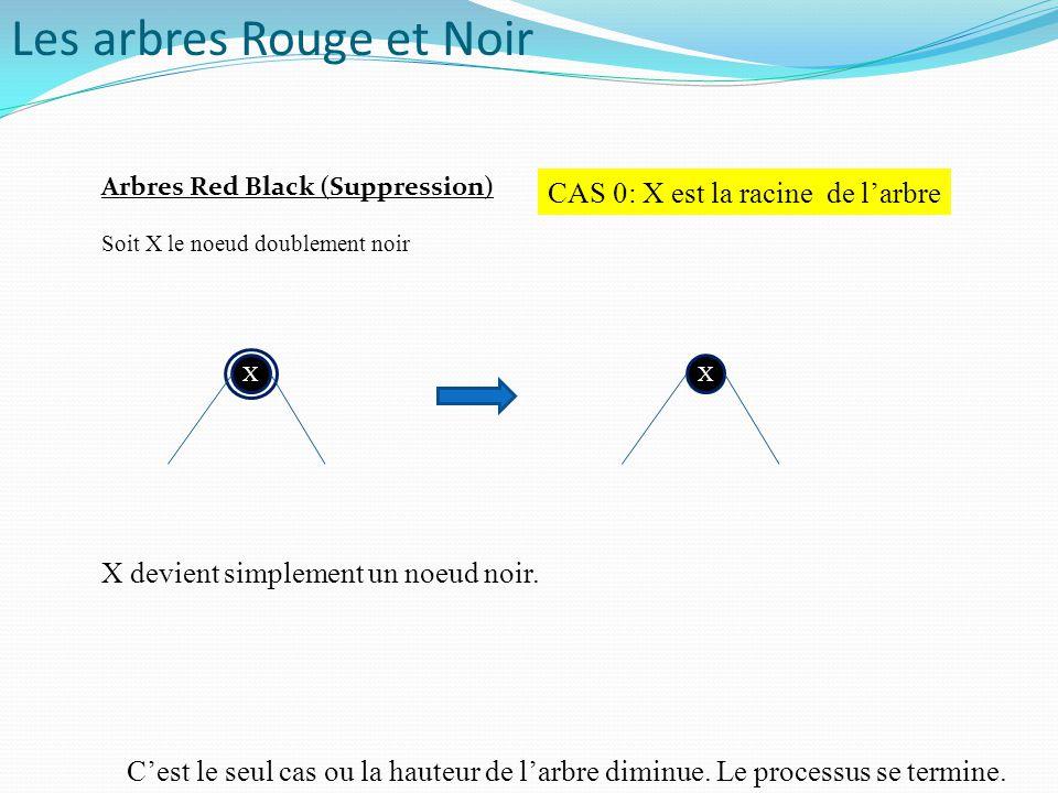 P X Soit X le noeud doublement noir CAS 0: X est la racine de l'arbre X X devient simplement un noeud noir. C'est le seul cas ou la hauteur de l'arbre