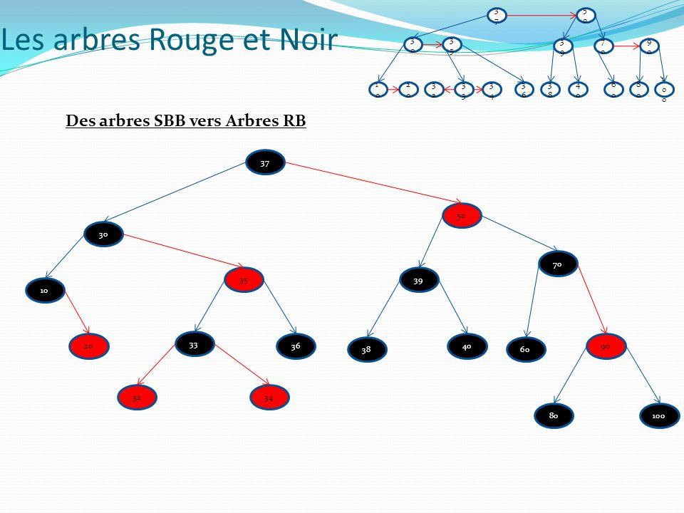 Double rotation Insérer 4 5 10 13 2 X P PP 4 Couleur du frère de P= noir ET X = fd(P) ET P=FG(PP) 4 10 13 5 2 Les arbres Rouge et Noir Arbres Red Black (Exemple)