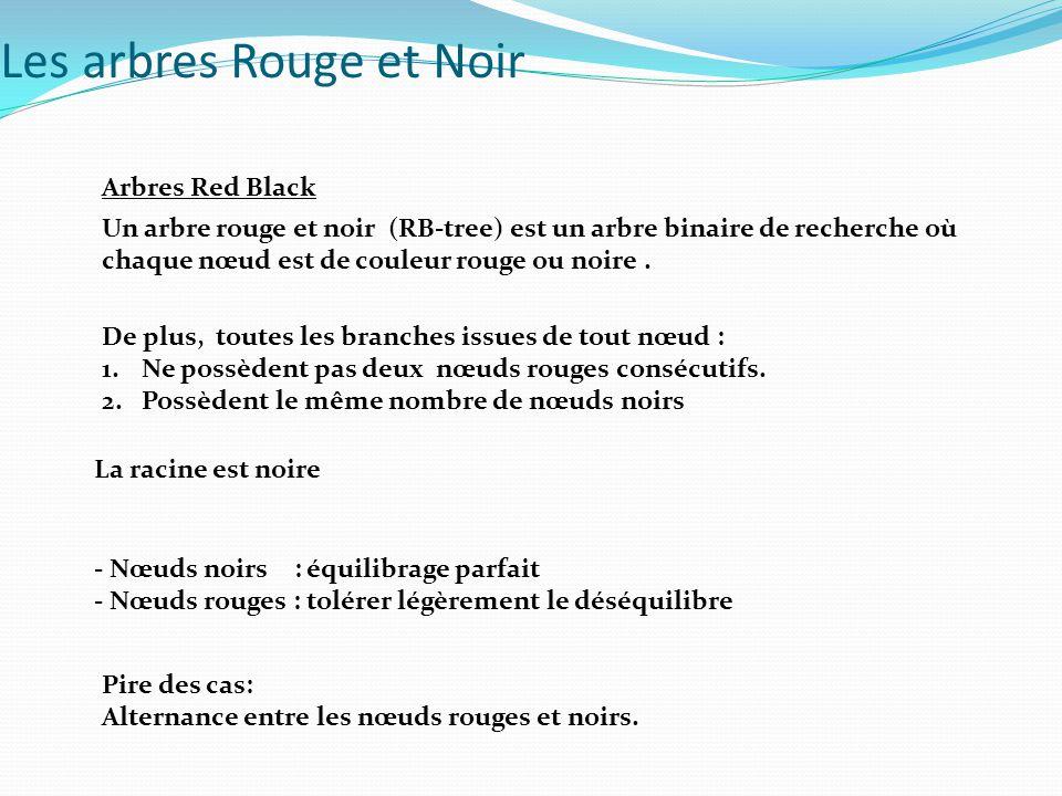 Arbres Red Black Un arbre rouge et noir (RB-tree) est un arbre binaire de recherche où chaque nœud est de couleur rouge ou noire. - Nœuds noirs : équi