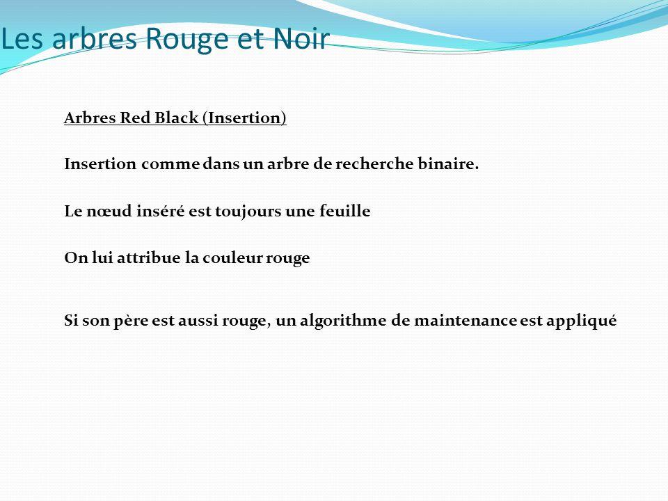 Arbres Red Black (Insertion) Insertion comme dans un arbre de recherche binaire. Si son père est aussi rouge, un algorithme de maintenance est appliqu