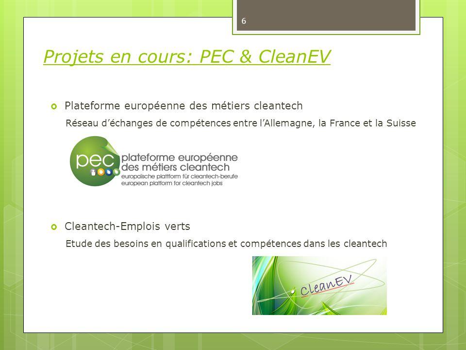 6 Projets en cours: PEC & CleanEV  Plateforme européenne des métiers cleantech Réseau d'échanges de compétences entre l'Allemagne, la France et la Suisse  Cleantech-Emplois verts Etude des besoins en qualifications et compétences dans les cleantech