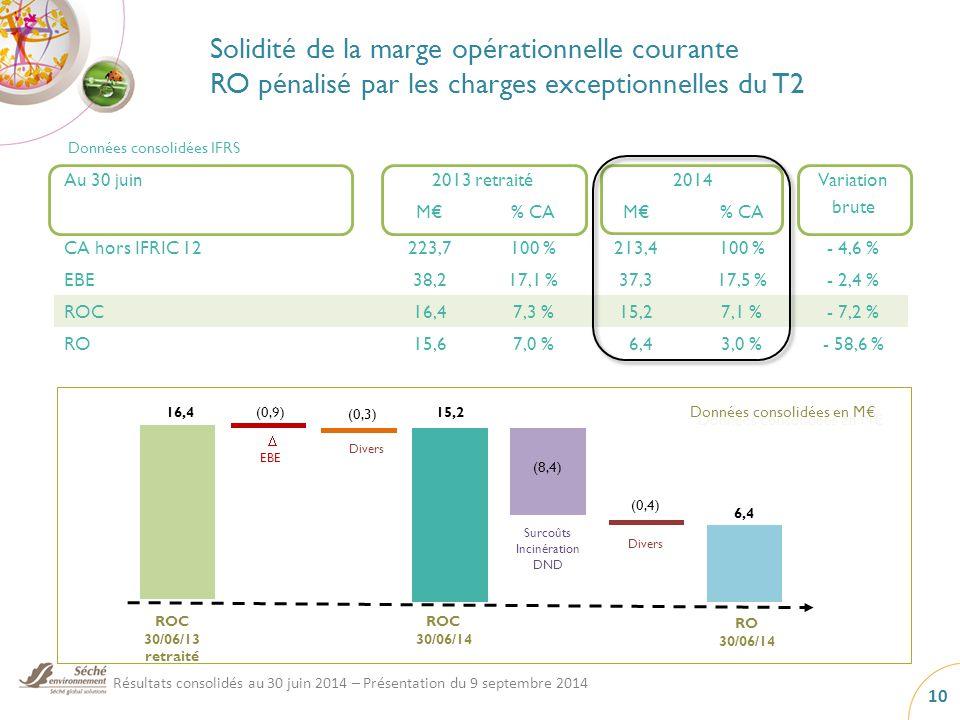 Au 30 juin2013 retraité2014Variation brute M€% CAM€% CA CA hors IFRIC 12223,7100 %213,4100 %- 4,6 % EBE38,217,1 %37,317,5 %- 2,4 % ROC16,47,3 %15,27,1 %- 7,2 % RO15,67,0 % 6,43,0 %- 58,6 % Solidité de la marge opérationnelle courante RO pénalisé par les charges exceptionnelles du T2 Données consolidées IFRS 16,4 ROC 30/06/13 retraité  EBE 15,2 ROC 30/06/14 Données consolidées en M€ (0,9) Résultats consolidés au 30 juin 2014 – Présentation du 9 septembre 2014 10 6,4 (8,4) (0,4) Surcoûts Incinération DND Divers RO 30/06/14 (0,3) Divers