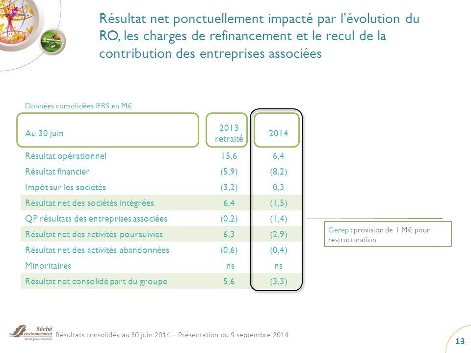 Résultat net ponctuellement impacté par l'évolution du RO, les charges de refinancement et le recul de la contribution des entreprises associées Données consolidées IFRS en M€ Au 30 juin 2013 retraité 2014 Résultat opérationnel15,66,4 Résultat financier(5,9)(8,2) Impôt sur les sociétés(3,2)0,3 Résultat net des sociétés intégrées6,4(1,5) QP résultats des entreprises associées(0,2)(1,4) Résultat net des activités poursuivies6,3(2,9) Résultat net des activités abandonnées(0,6)(0,4) Minoritaires ns Résultat net consolidé part du groupe5,6(3,3) Gerep : provision de 1 M€ pour restructuration Résultats consolidés au 30 juin 2014 – Présentation du 9 septembre 2014 13