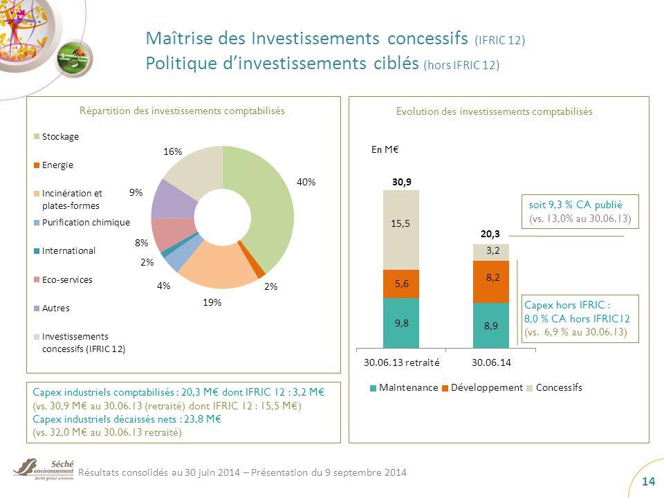 Maîtrise des Investissements concessifs (IFRIC 12) Politique d'investissements ciblés (hors IFRIC 12) Capex industriels comptabilisés : 20,3 M€ dont IFRIC 12 : 3,2 M€ (vs.