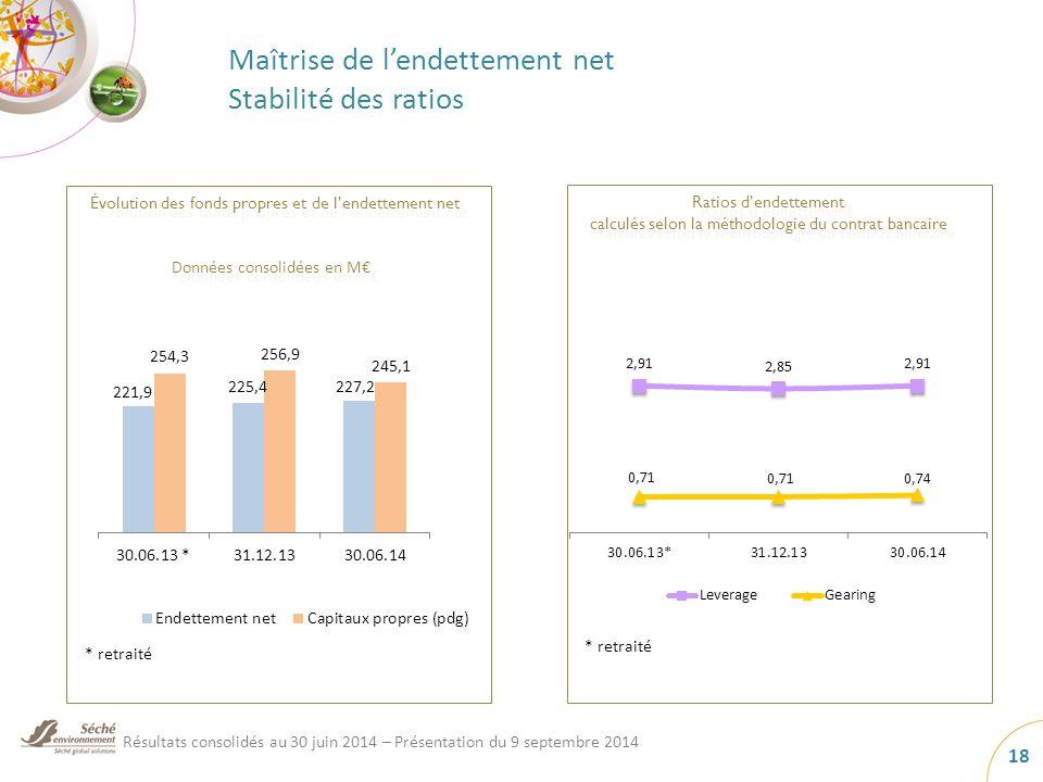 Maîtrise de l'endettement net Stabilité des ratios Données consolidées en M€ Ratios d'endettement calculés selon la méthodologie du contrat bancaire Évolution des fonds propres et de l'endettement net * retraité Résultats consolidés au 30 juin 2014 – Présentation du 9 septembre 2014 18
