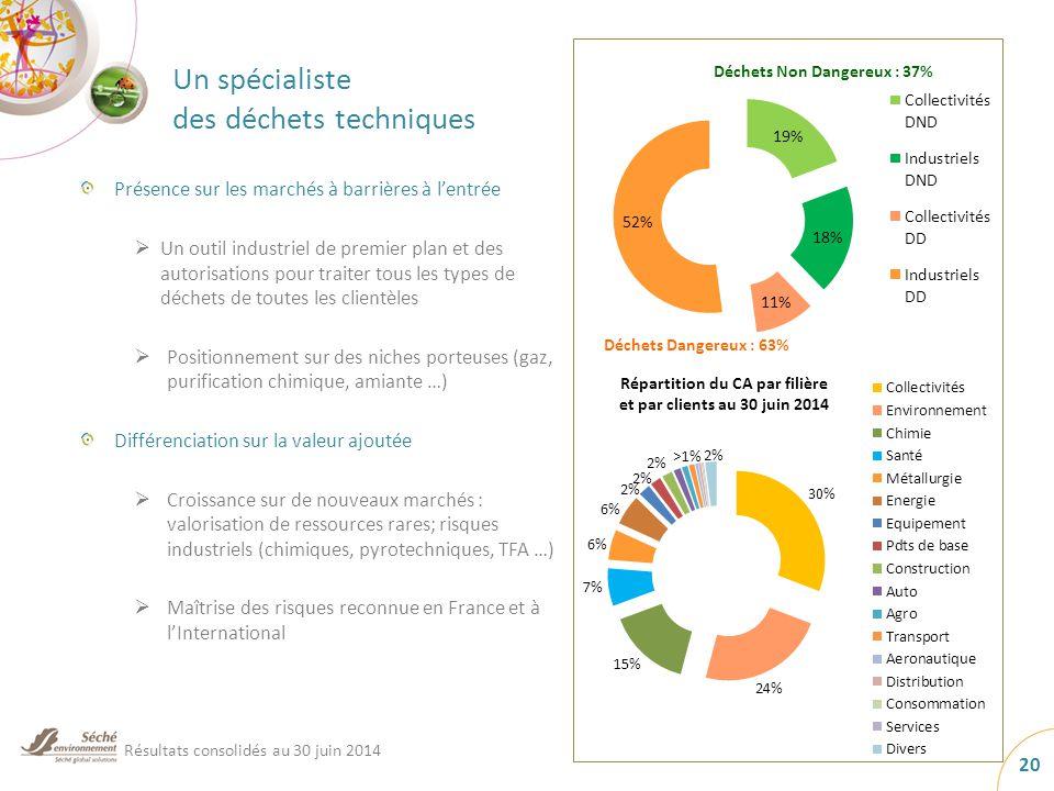 Un spécialiste des déchets techniques 20 Présence sur les marchés à barrières à l'entrée  Un outil industriel de premier plan et des autorisations pour traiter tous les types de déchets de toutes les clientèles  Positionnement sur des niches porteuses (gaz, purification chimique, amiante …) Différenciation sur la valeur ajoutée  Croissance sur de nouveaux marchés : valorisation de ressources rares; risques industriels (chimiques, pyrotechniques, TFA …)  Maîtrise des risques reconnue en France et à l'International Résultats consolidés au 30 juin 2014 Répartition du CA par filière et par clients au 30 juin 2014