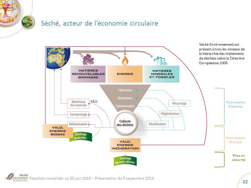 Séché, acteur de l'économie circulaire 22 Valorisation Matières Valorisation Energie Mise en sécurité Séché Environnement est présent à tous les niveaux de la hiérarchie des traitements de déchets selon la Directive Européenne 2008 R&D Résultats consolidés au 30 juin 2014 – Présentation du 9 septembre 2014