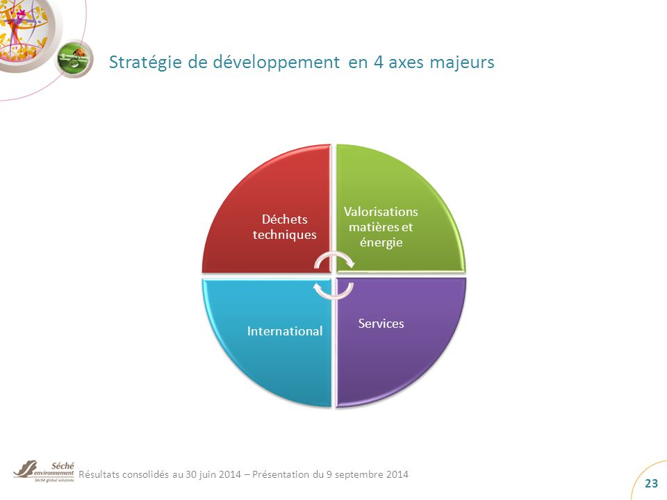 Stratégie de développement en 4 axes majeurs Déchets techniques Valorisations matières et énergie Services International Résultats consolidés au 30 juin 2014 – Présentation du 9 septembre 2014 23