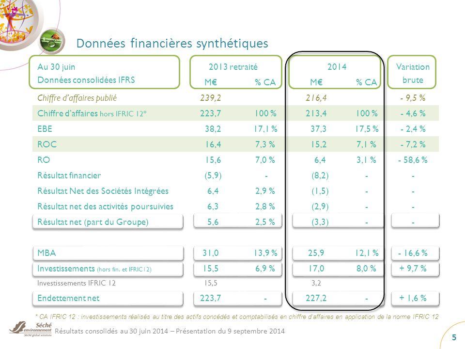 Données financières synthétiques Au 30 juin Données consolidées IFRS 2013 retraité2014Variation brute M€% CAM€% CA Chiffre d'affaires publié239,2216,4- 9,5 % Chiffre d'affaires hors IFRIC 12* 223,7100 %213,4100 %- 4,6 % EBE 38,217,1 % 37,317,5 %- 2,4 % ROC 16,47,3 % 15,27,1 %- 7,2 % RO 15,67,0 % 6,43,1 %- 58,6 % Résultat financier (5,9) - (8,2)-- Résultat Net des Sociétés Intégrées 6,42,9 % (1,5)-- Résultat net des activités poursuivies 6,32,8 % (2,9)-- Résultat net (part du Groupe) 5,62,5 % (3,3)-- MBA31,013,9 %25,912,1 %- 16,6 % Investissements (hors fin.