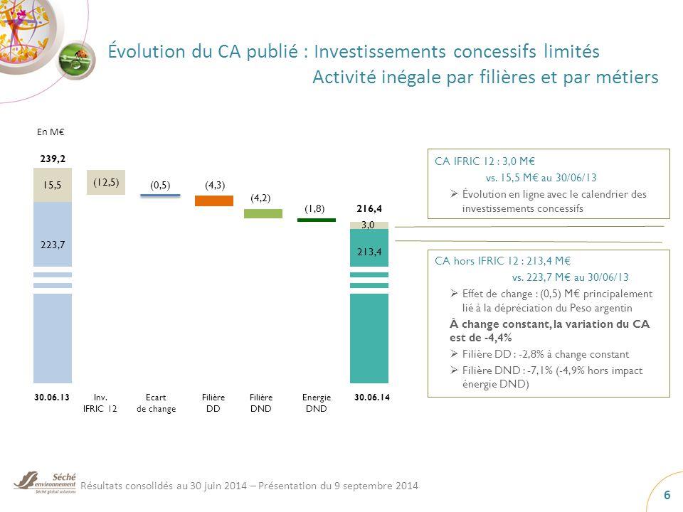 Évolution du CA publié : Investissements concessifs limités Activité inégale par filières et par métiers En M€ CA hors IFRIC 12 : 213,4 M€ vs.